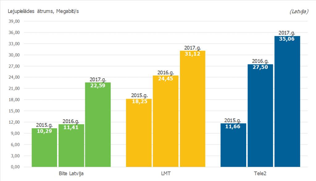 Bite-LMT-TELE2_2015-2016-2017_atrumi.png