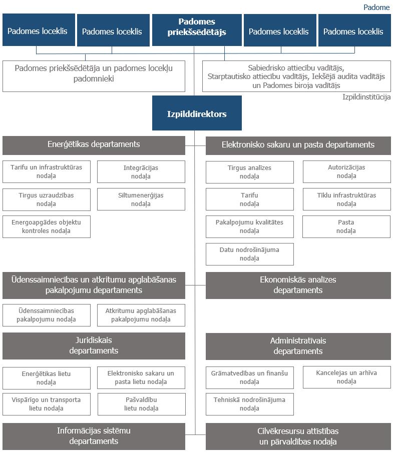 Regulatora_strukturshema.png